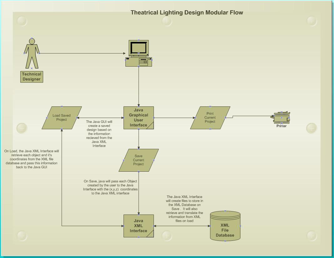 Zawislakjoshtheatricallighting logical view diagram by ilya buzharsky pooptronica